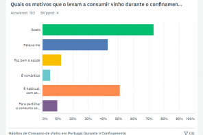 Resultado do Inquérito sobre os hábitos de consumo de vinho durante o confinamento